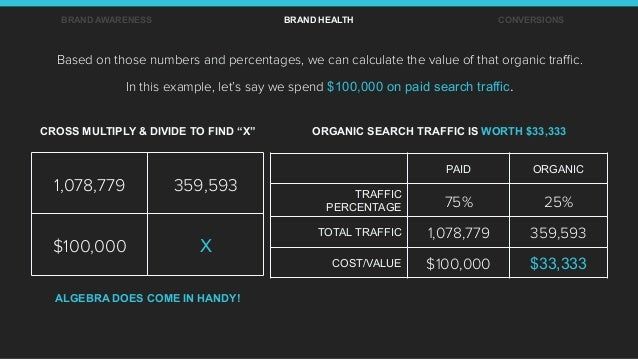 Based on those numbers and percentages, we can calculate the value of that organic traffic. In this example, let's say we sp...
