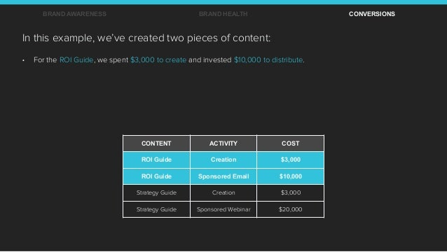 CONTENT ACTIVITY COST ROI Guide Creation $3,000 ROI Guide Sponsored Email $10,000 Strategy Guide Creation $3,000 Strategy ...