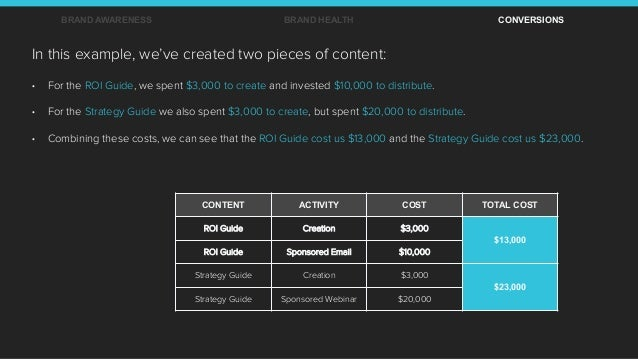 CONTENT ACTIVITY COST TOTAL COST ROI Guide Creation $3,000 $13,000 ROI Guide Sponsored Email $10,000 Strategy Guide Creati...