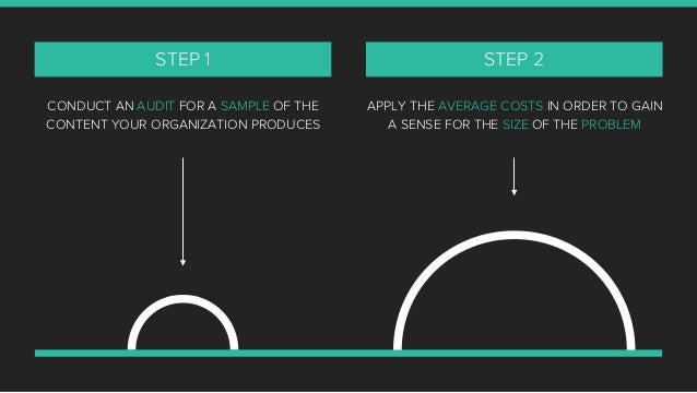 CONDUCT AN AUDIT FOR A SAMPLE OF THE CONTENT YOUR ORGANIZATION PRODUCES STEP 1 APPLY THE AVERAGE COSTS IN ORDER TO GAIN A ...