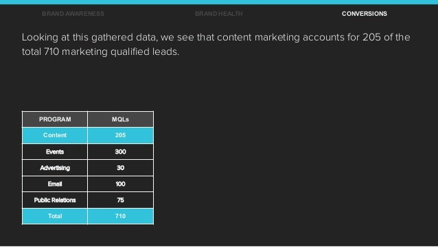 BRAND AWARENESS BRAND HEALTH CONVERSIONS Looking at this gathered data, we see that content marketing accounts for 205 of ...