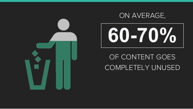 60-70% OF CONTENT GOES COMPLETELY UNUSED ON AVERAGE,