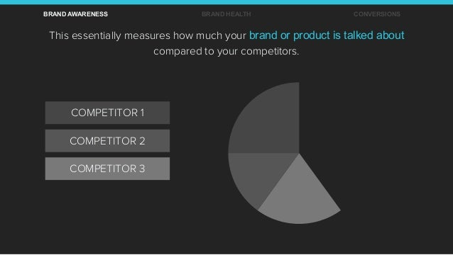 This essentially measures how much your brand or product is talked about compared to your competitors. BRAND AWARENESS BRA...