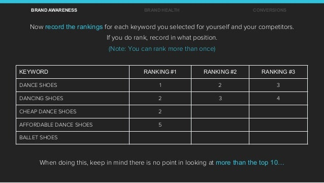 Now record the rankings for each keyword you selected for yourself and your competitors. If you do rank, record in what po...