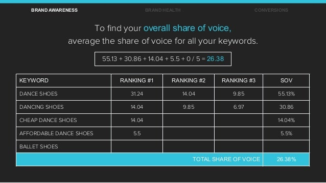 To find your overall share of voice, average the share of voice for all your keywords. KEYWORD RANKING #1 RANKING #2 RANKIN...