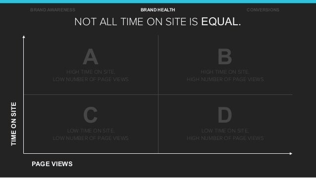 NOT ALL TIME ON SITE IS EQUAL. TIMEONSITE PAGE VIEWS BRAND AWARENESS BRAND HEALTH CONVERSIONS AHIGH TIME ON SITE, LOW NUMB...
