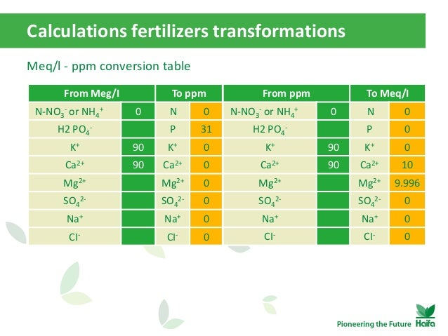 How to calculate fertilizers