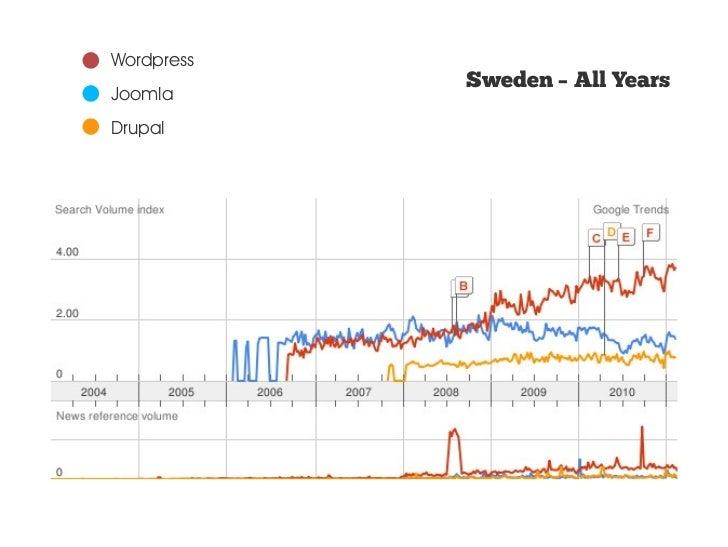 Wordpress            Worldwide – Past 12 monthsJoomlaDrupal