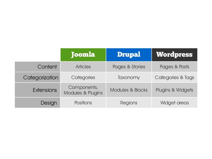 Designer point of view