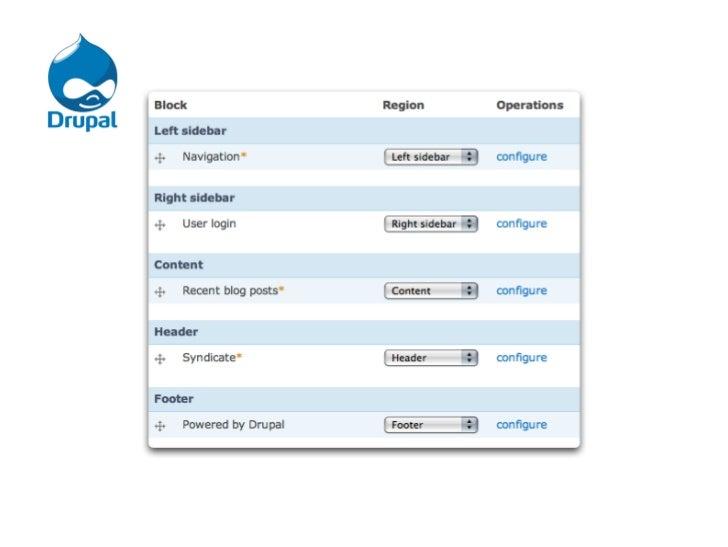 Joomla                    Drupal                  WordpressModel-View-Controller    Presentation-Abstraction-    Applicati...