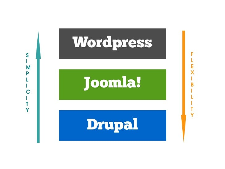 Joomla         Drupal          Wordpress    Total Hours     57.25           79.25             90.5Hours spent on          ...