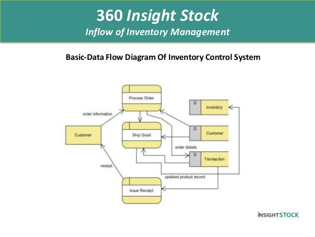 Benefits Of Inventory Management System Software