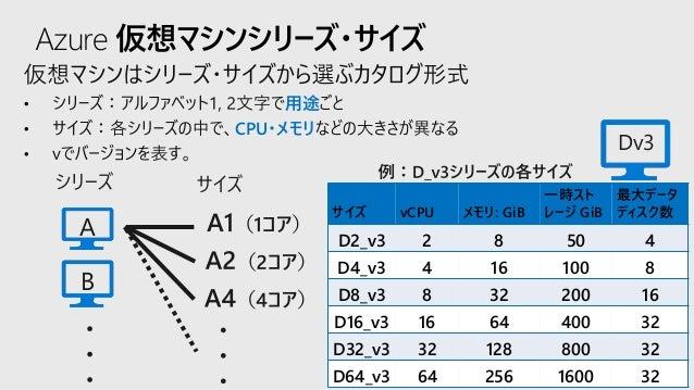 一歩先行く Azure Computing シリーズ(全3回) 第2回 Azure VM どれを ...