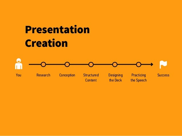 Presentation Creation SuccessYou Research Conception Structured Content Designing the Deck Practicing the Speech