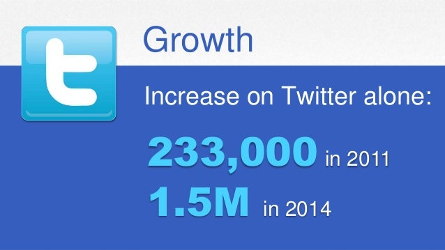 Intuit Confidential and Proprietary4 Increase on Twitter alone: Growth 233,000 in 2011 1.5M in 2014