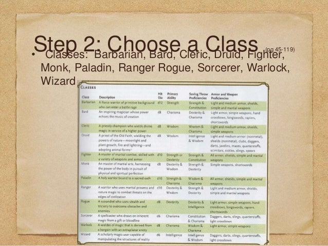 How to Create a Dungeons and Dragons Character