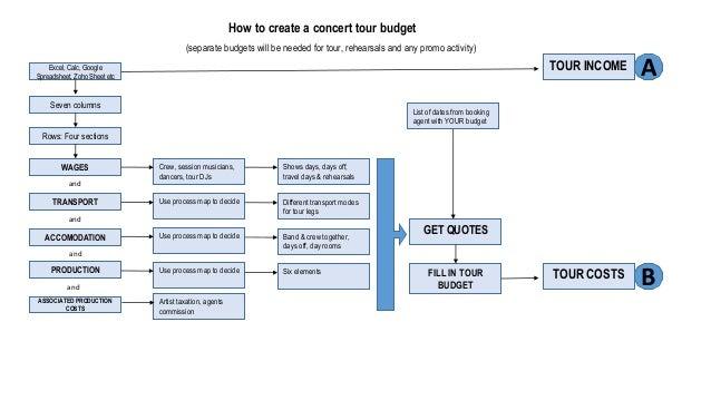How to write a budget speech live