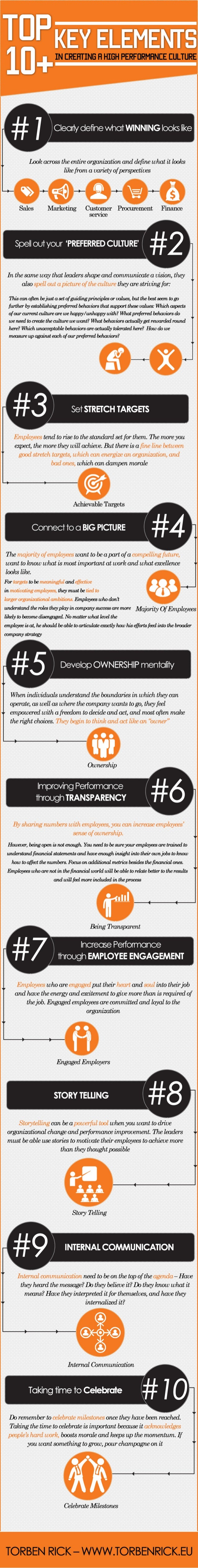 Infographic: How to create a high performance organization