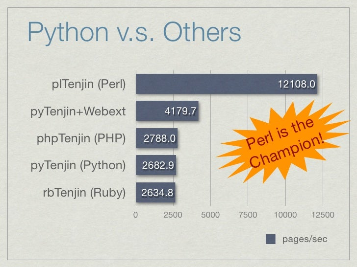 How to Create a High-Speed Template Engine in Python