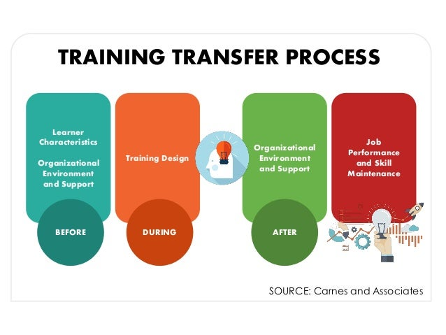 Training transfer process learner characteristics for How to make a blueprint online
