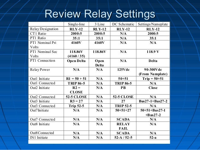 how to create and implement protective relay test plans rh slideshare net Electrical Relay Diagram Electrical Relay Circuit