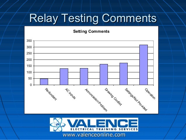 How to Create and Implement Protective Relay Test Plans