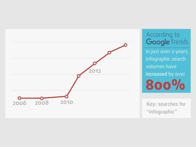 "2006  2008  2010  2012  In just over 2 years,  infographic search  volumes have increased by over     Key:  searches for ""..."