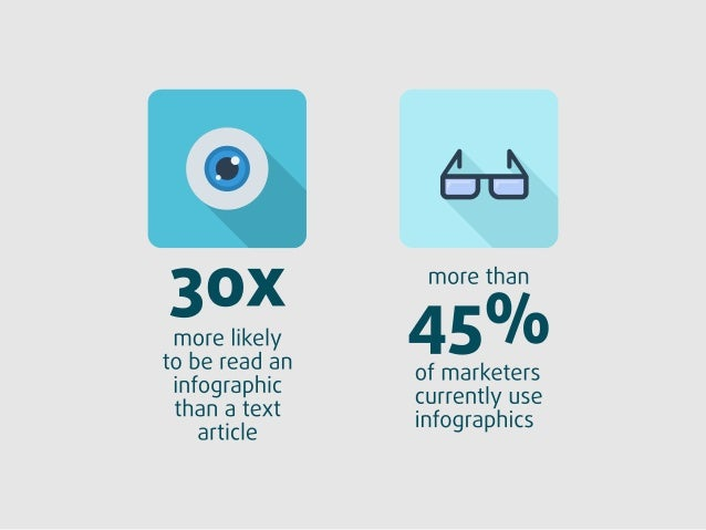 more likely to be read an infographic than a text article  more than    < ). /ii  l f' of marketers  currently use infogra...