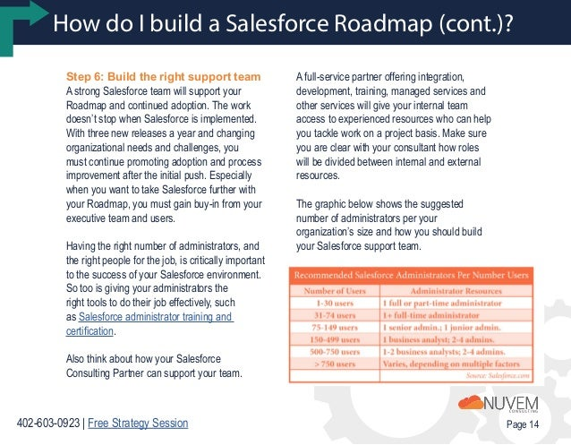 how to create an it roadmap