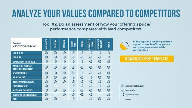 Analyze Your Values Compared To Competitors Tool #2: Do an assessment of how your offering's price/ performance compares w...