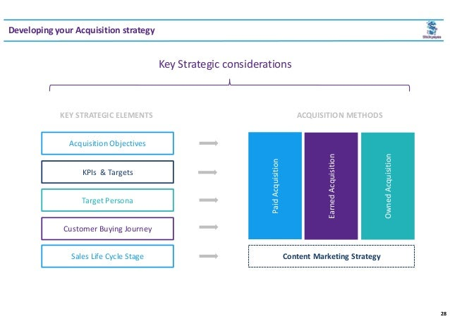 How to create content that fuels your sales funnel (pdf)