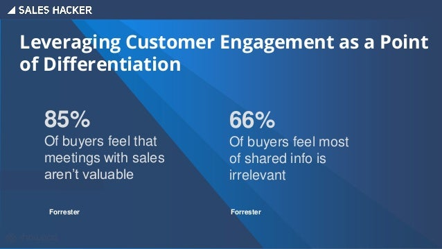 Ingredients of a Successful Sales Enablement Strategy Content Management Customer Engagement Coaching & Training