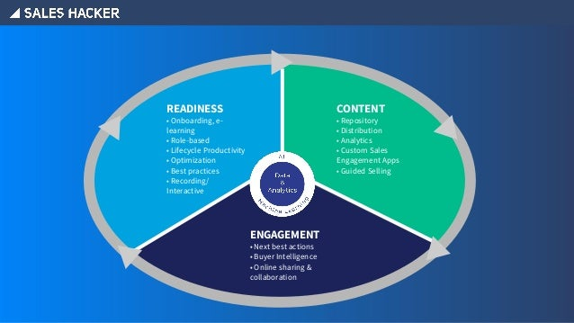 READINESS • Onboarding, e- learning • Role-based • Lifecycle Productivity • Optimization • Best practices • Recording/ Int...