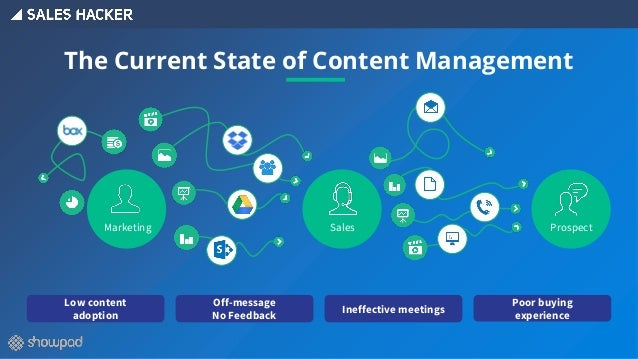 The Current State of Content Management Low content adoption Off-message No Feedback Ineffective meetings Poor buying expe...