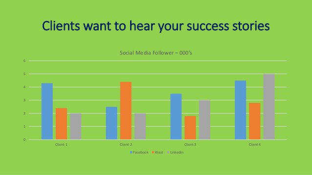 Clients want to hear your success stories 0 1 2 3 4 5 6 Client 1 Client 2 Client 3 Client 4 Social Media Follower – 000's ...