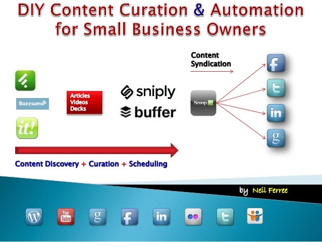 Content Syndication by: Neil Ferree Articles Videos Decks Content Discovery + Curation + Scheduling