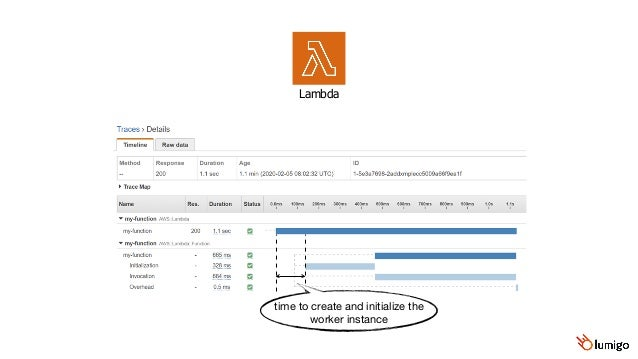 Lambda time to create and initialize the worker instance