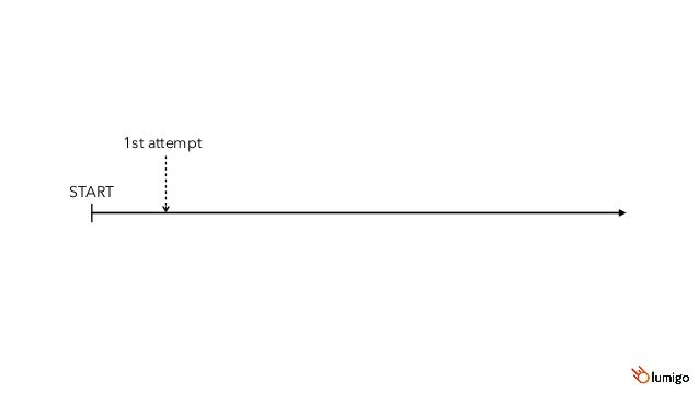 START 1st attempt exponential backoff (1) 2nd attempt exponential backoff (2) 3rd attempt exponential backoff (3)