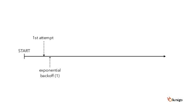 START 1st attempt exponential backoff (1) 2nd attempt exponential backoff (2) 3rd attempt exponential backoff (3) 4th atte...