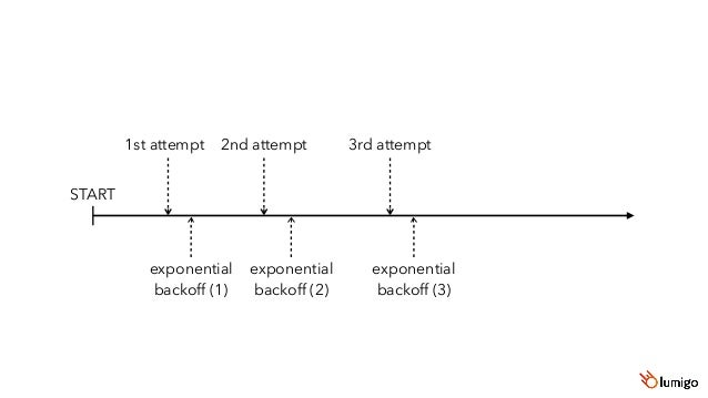 JavaScript AWS SDK 10 retries Initial exponential backoff of 50ms delay = Math.random() * (Math.pow(2, retryCount) * base)...