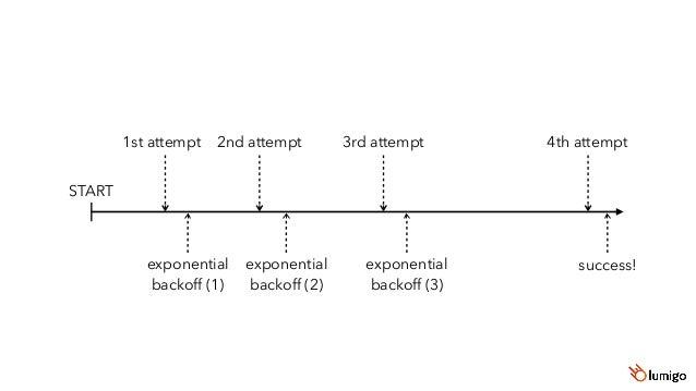 10 retries Initial exponential backoff of 50ms delay = Math.random() * (Math.pow(2, retryCount) * base) JavaScript AWS SDK