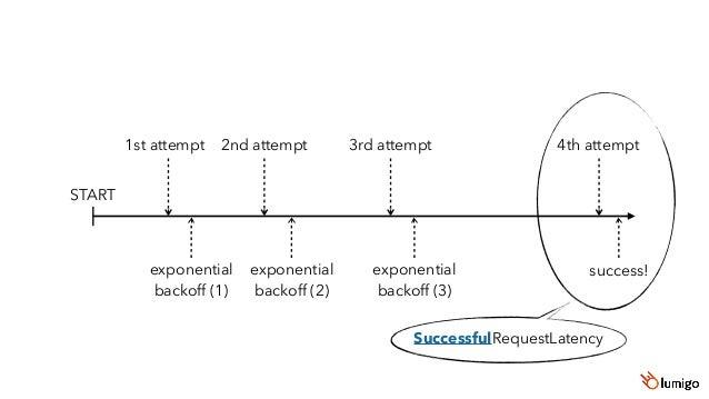 10 retries Initial exponential backoff of 50ms delay = Math.random() * (Math.pow(2, retryCount) * base) JavaScript AWS SDK...