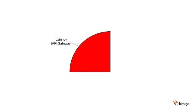 Duration  [Lambda] API Gateway's latency overhead IntegrationLatency  [API Gateway] Latency  [API Gateway]