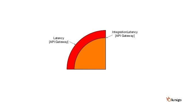 Duration  [Lambda] Lambda's allocation time API Gateway's latency overhead IntegrationLatency  [API Gateway] Latency  [API...