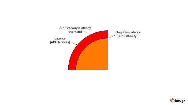 SuccessfulRequestLatency  [DynamoDB] Duration  [Lambda] Lambda's allocation time API Gateway's latency overhead Integratio...