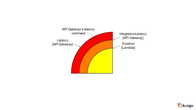 Caller-side DynamoDB latency  [custom metric] SuccessfulRequestLatency  [DynamoDB] Duration  [Lambda] Lambda's allocation ...