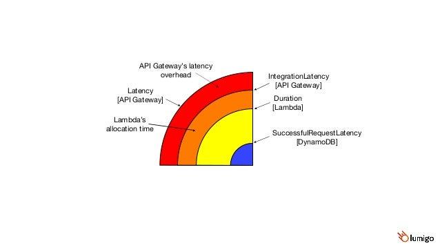 Latency (ms) Time Latency IntegrationLatency Duration Caller-side DynamoDB latency SuccessfulRequestLatency