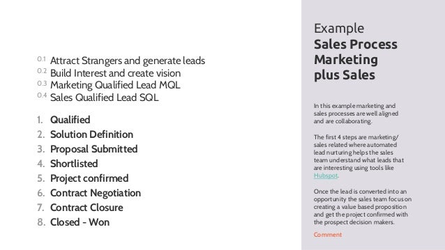 How to design a sales process for b2b sales 1 tool for the dream s solution deployment 19 in this example marketing and sales processes sciox Choice Image