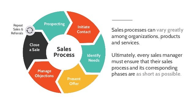 How to Design a Sales Process for B2B Sales - #1 Tool for the Dream S…