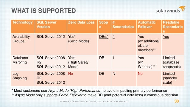 29; 30. WHAT IS SUPPORTED Technology SQL Server ...